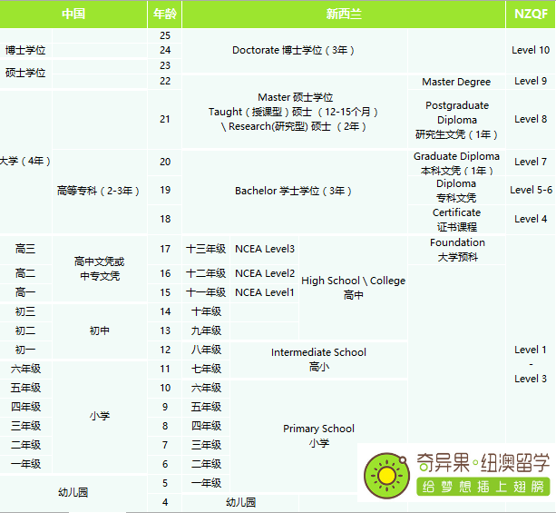 新西兰与中国教育体系对比